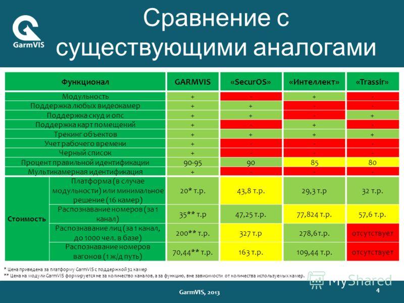 Сравнение с существующими аналогами 4 GarmVIS, 2013 ФункционалGARMVIS«SecurOS»«Интеллект»«Trassir» Модульность+-+- Поддержка любых видеокамер++-- Поддержка скуд и опс++-+ Поддержка карт помещений+-+- Трекинг объектов++++ Учет рабочего времени+--- Чер