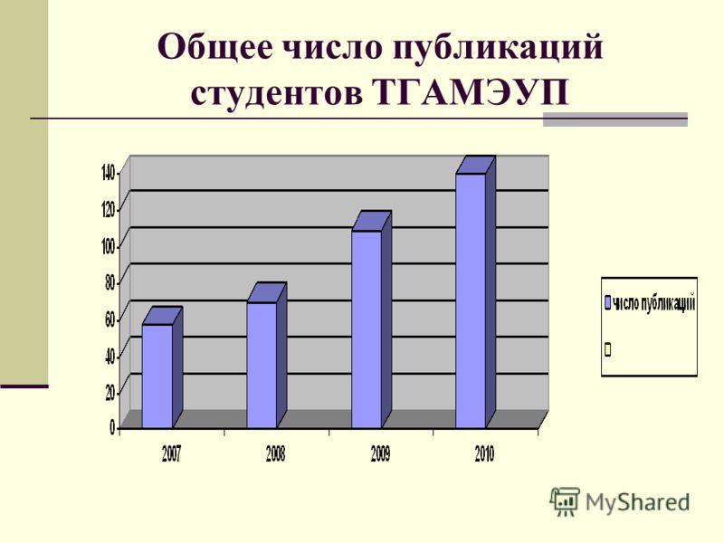 Общее число публикаций студентов ТГАМЭУП