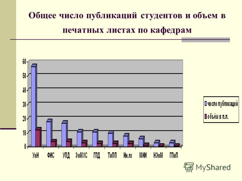 Общее число публикаций студентов и объем в печатных листах по кафедрам
