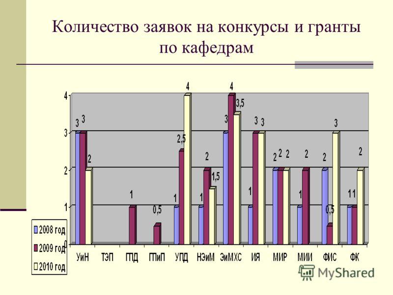 Количество заявок на конкурсы и гранты по кафедрам
