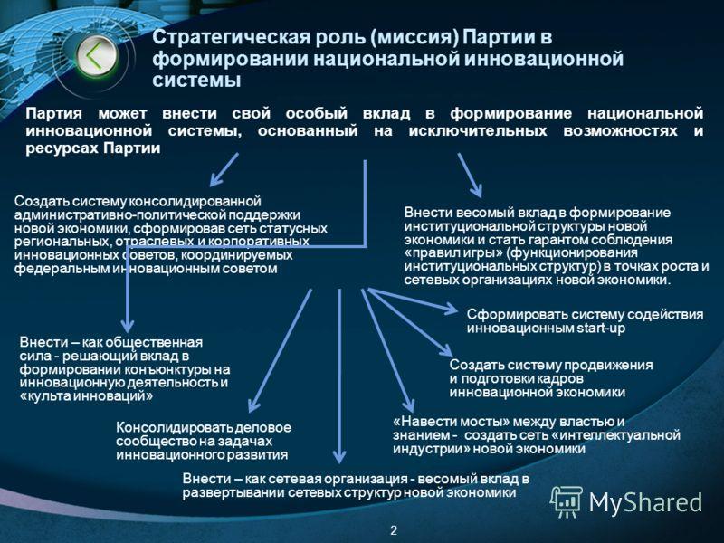 Стратегическая роль (миссия) Партии в формировании национальной инновационной системы 2 Внести – как сетевая организация - весомый вклад в развертывании сетевых структур новой экономики Внести весомый вклад в формирование институциональной структуры