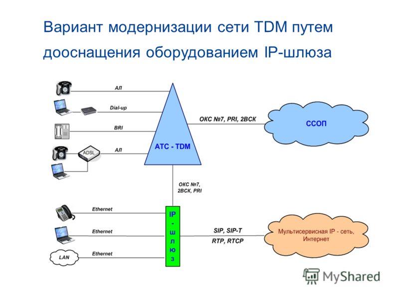 Вариант модернизации сети TDM путем дооснащения оборудованием IP-шлюза