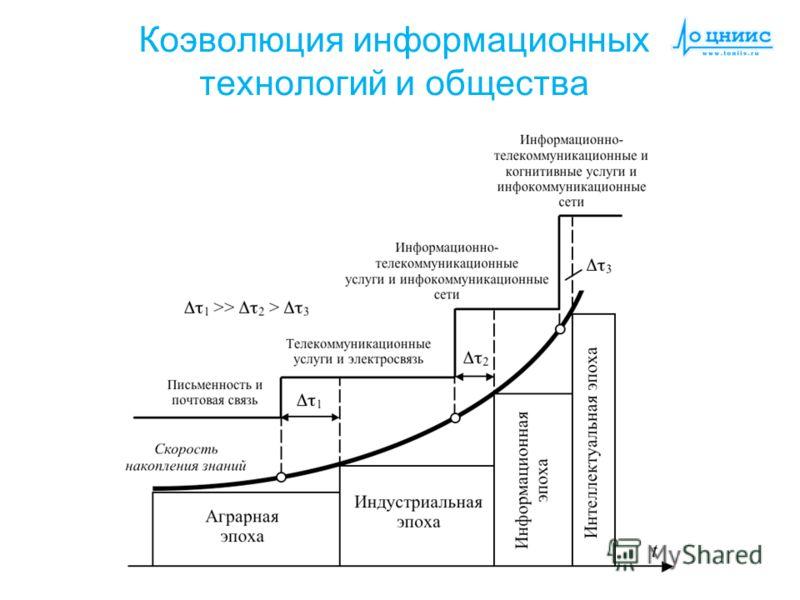 Коэволюция информационных технологий и общества