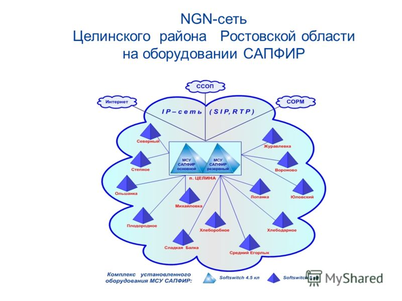 NGN-сеть Целинского района Ростовской области на оборудовании САПФИР