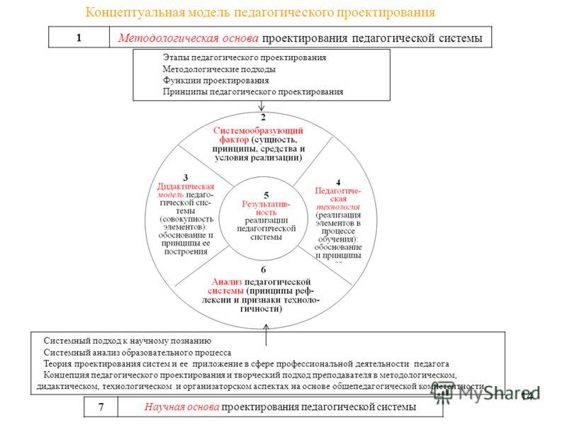 1 Методологическая основа проектирования педагогической системы Системный подход к научному познанию Системный анализ образовательного процесса Теория проектирования систем и ее приложение в сфере профессиональной деятельности педагога Концепция педа