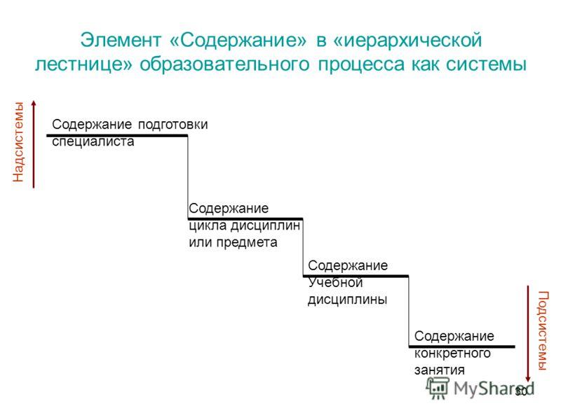 Элемент «Содержание» в «иерархической лестнице» образовательного процесса как системы Содержание подготовки специалиста Содержание цикла дисциплин или предмета Содержание Учебной дисциплины Содержание конкретного занятия Надсистемы Подсистемы 30