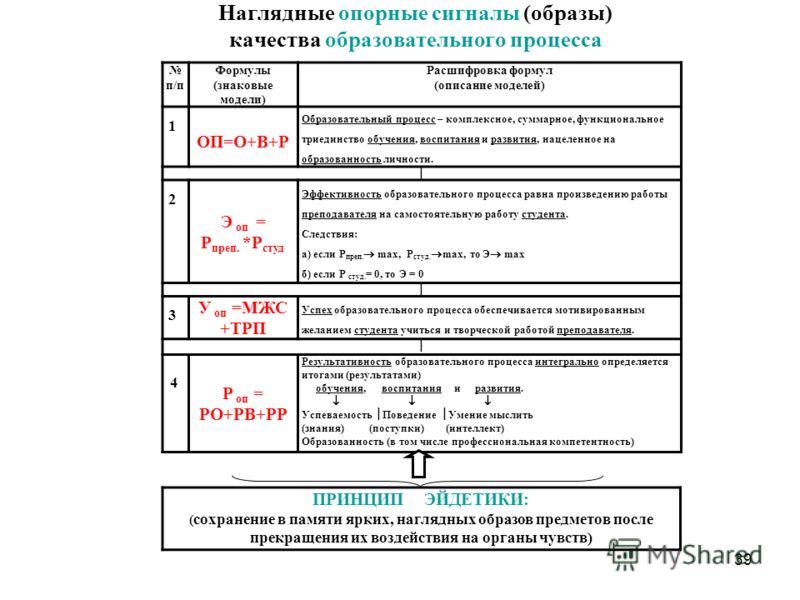 Наглядные опорные сигналы (образы) качества образовательного процесса п/п Формулы (знаковые модели) Расшифровка формул (описание моделей) 1 ОП=О+В+Р Образовательный процесс – комплексное, суммарное, функциональное триединство обучения, воспитания и р