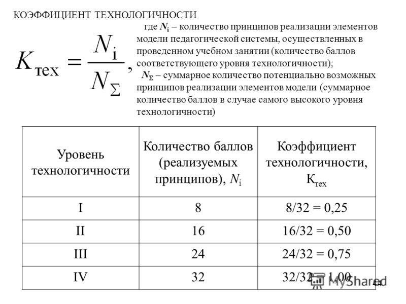 Уровень технологичности Количество баллов (реализуемых принципов), N i Коэффициент технологичности, К тех I88/32 = 0,25 II1616/32 = 0,50 III2424/32 = 0,75 IV3232/32 = 1,00 где N i – количество принципов реализации элементов модели педагогической сист