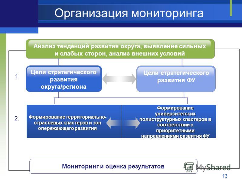 Организация мониторинга 13 Цели стратегического развития ФУ Цели стратегического развития округа/региона Формирование территориально- отраслевых кластеров и зон опережающего развития Формирование университетских полиструктурных кластеров в соответств