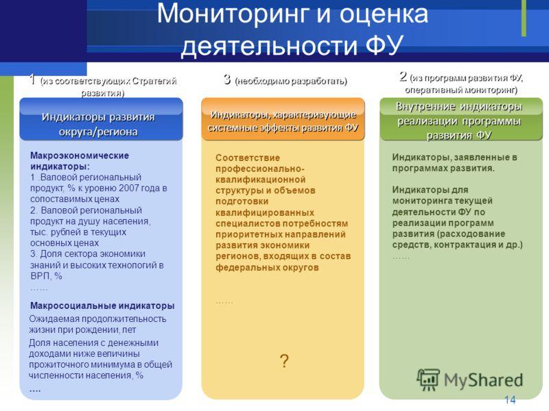 Мониторинг и оценка деятельности ФУ 14 Индикаторы развития округа/региона Индикаторы, характеризующие системные эффекты развития ФУ Внутренние индикаторы реализации программы развития ФУ 1 (из соответствующих Стратегий развития) 3 (необходимо разрабо