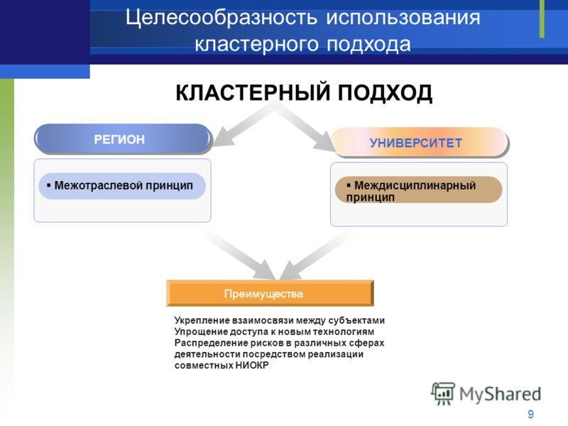 Целесообразность использования кластерного подхода 9 КЛАСТЕРНЫЙ ПОДХОД РЕГИОН Межотраслевой принцип УНИВЕРСИТЕТ Междисциплинарный принцип Преимущества Укрепление взаимосвязи между субъектами Упрощение доступа к новым технологиям Распределение рисков