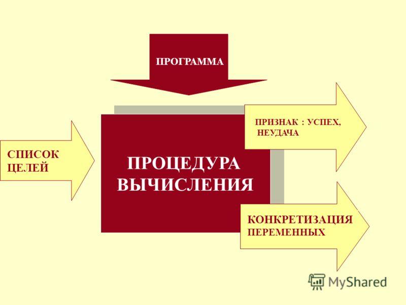 ПРОЦЕДУРА ВЫЧИСЛЕНИЯ ПРОЦЕДУРА ВЫЧИСЛЕНИЯ СПИСОК ЦЕЛЕЙ ПРОГРАММА КОНКРЕТИЗАЦИЯ ПЕРЕМЕННЫХ ПРИЗНАК : УСПЕХ, НЕУДАЧА