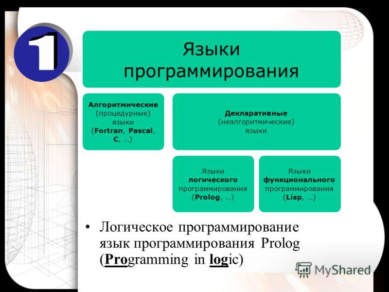 Логическое программирование язык программирования Prolog (Programming in logic) Языки программирования Алгоритмические (процедурные) языки (Fortran, Pascal, C, …) Декларативные (неалгоритмические) языки Языки логического программирования (Prolog, …)