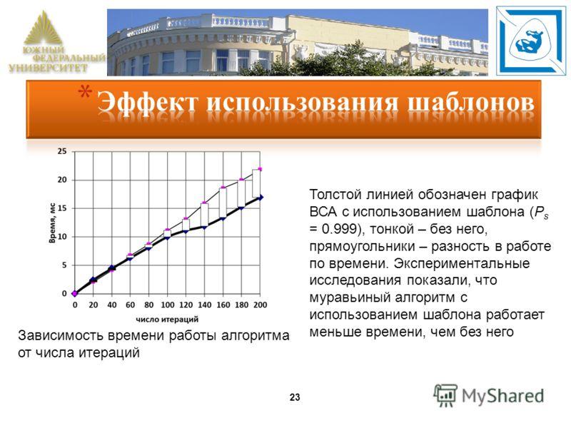 23 Толстой линией обозначен график ВСА с использованием шаблона (P s = 0.999), тонкой – без него, прямоугольники – разность в работе по времени. Экспериментальные исследования показали, что муравьиный алгоритм с использованием шаблона работает меньше