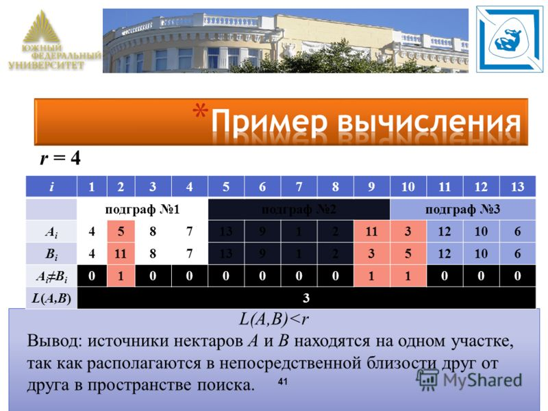 41 i12345678910111213 подграф 1подграф 2подграф 3 AiAi 45871391211312106 BiBi 41187139123512106 AiBiAiBi 0100000011000 L(A,B)3 r = 4 L(A,B)