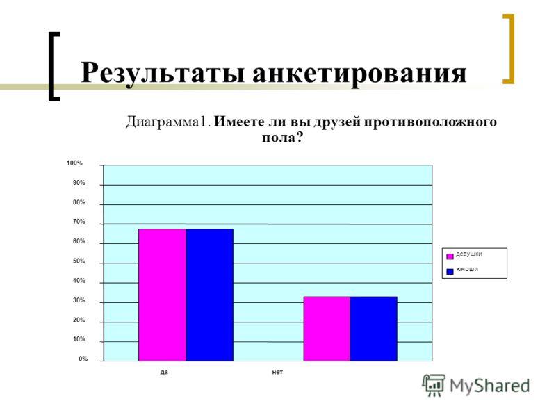 Результаты анкетирования Диаграмма1. Имеете ли вы друзей противоположного пола? 0% 10% 20% 30% 40% 50% 60% 70% 80% 90% 100% да нет девушки юноши