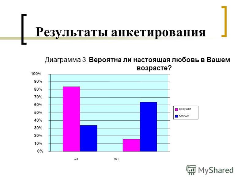 Диаграмма 3. Вероятна ли настоящая любовь в Вашем возрасте? 0% 10% 20% 30% 40% 50% 60% 70% 80% 90% 100% да нет девушки юноши Результаты анкетирования
