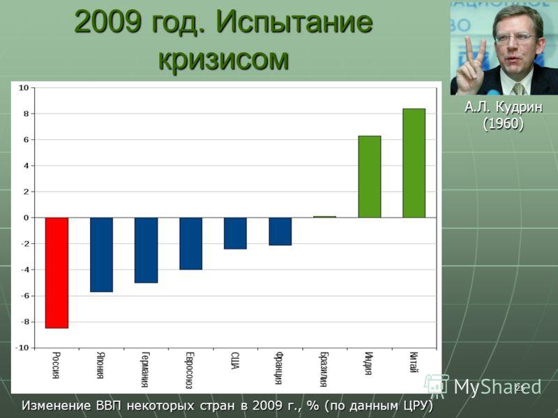 25 2009 год. Испытание кризисом Изменение ВВП некоторых стран в 2009 г., % (по данным ЦРУ) А.Л. Кудрин (1960)