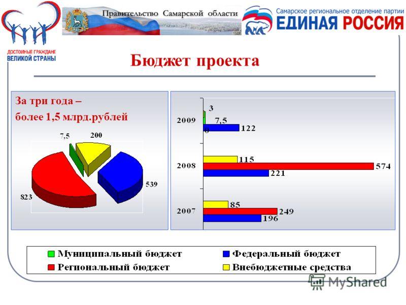 За три года – более 1,5 млрд.рублей Бюджет проекта