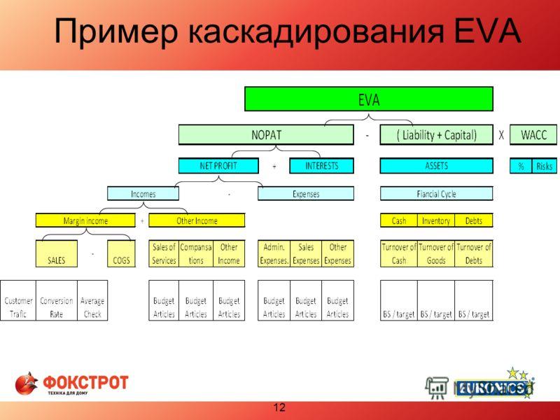 Пример каскадирования EVA 12