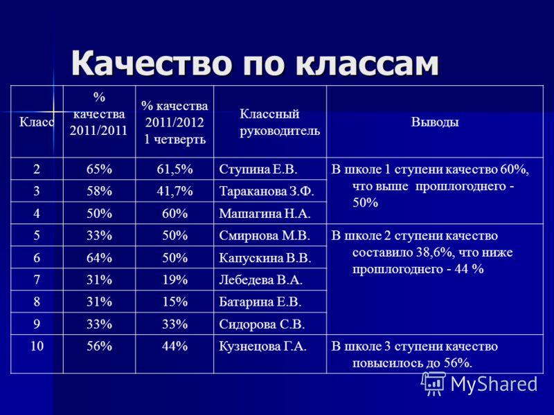 Качество по классам Класс % качества 2011/2011 % качества 2011/2012 1 четверть Классный руководитель Выводы 265%61,5%Ступина Е.В.В школе 1 ступени качество 60%, что выше прошлогоднего - 50% 358%41,7%Тараканова З.Ф. 450%60%Машагина Н.А. 533%50%Смирнов