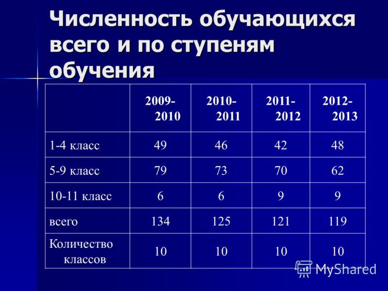 Численность обучающихся всего и по ступеням обучения 2009- 2010 2010- 2011 2011- 2012 2012- 2013 1-4 класс49464248 5-9 класс79737062 10-11 класс6699 всего134125121119 Количество классов 10