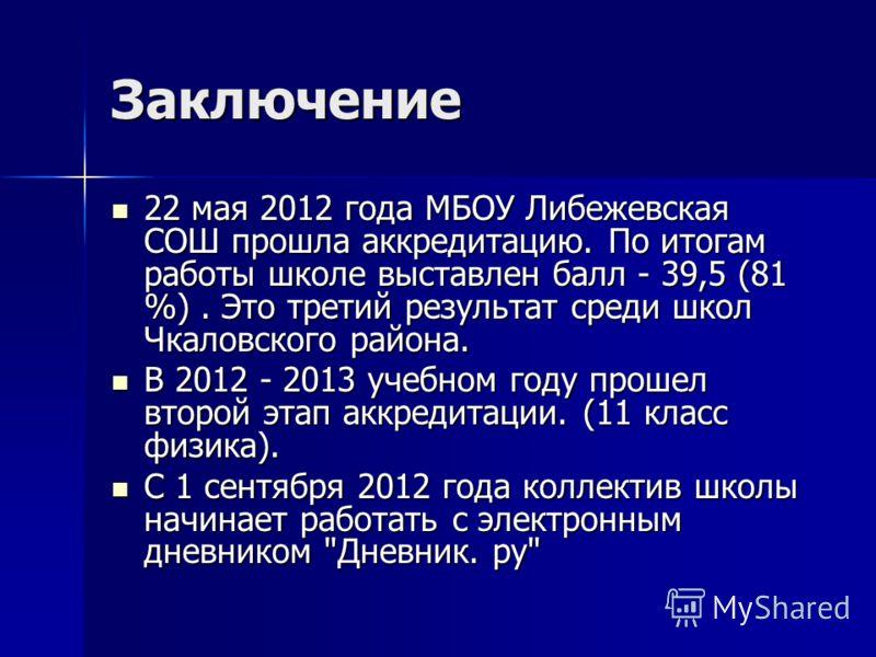 Заключение 22 мая 2012 года МБОУ Либежевская СОШ прошла аккредитацию. По итогам работы школе выставлен балл - 39,5 (81 %). Это третий результат среди школ Чкаловского района. 22 мая 2012 года МБОУ Либежевская СОШ прошла аккредитацию. По итогам работы