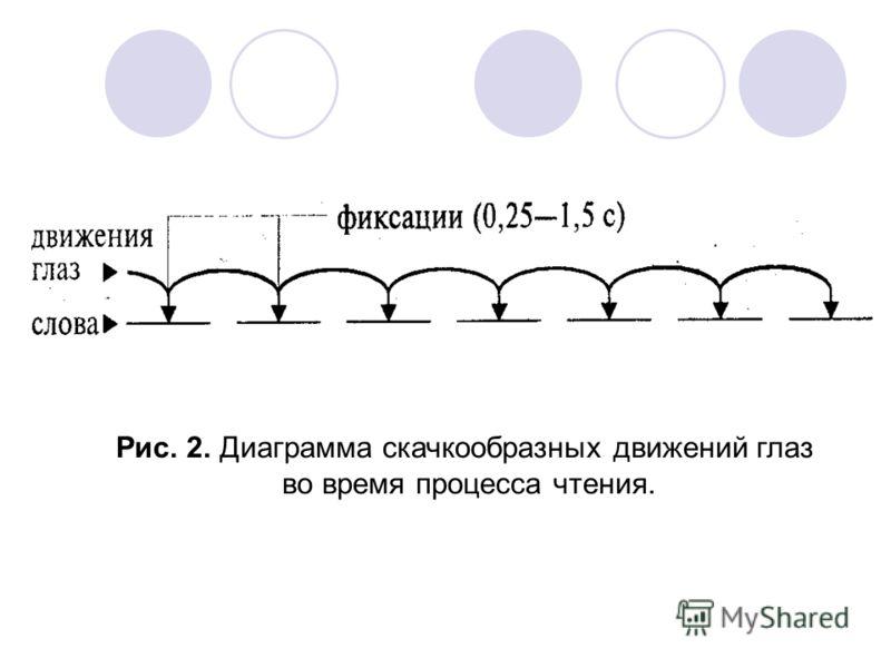 Рис. 2. Диаграмма скачкообразных движений глаз во время процесса чтения.