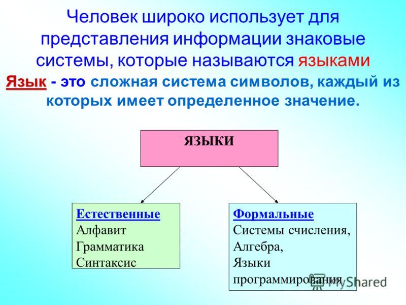 ЯЗЫКИ Естественные Алфавит Грамматика Синтаксис Формальные Системы счисления, Алгебра, Языки программирования Человек широко использует для представления информации знаковые системы, которые называются языками Язык Язык - это сложная система символов