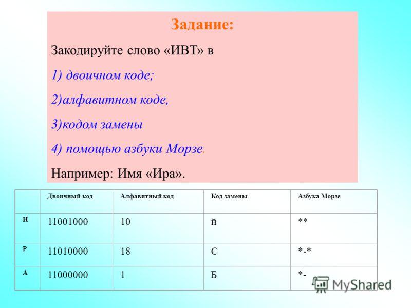Задание: Закодируйте слово «ИВТ» в 1) двоичном коде; 2)алфавитном коде, 3)кодом замены 4) помощью азбуки Морзе. Например: Имя «Ира». Двоичный кодАлфавитный кодКод заменыАзбука Морзе И 1100100010й** Р 1101000018С*-* А 110000001Б*-