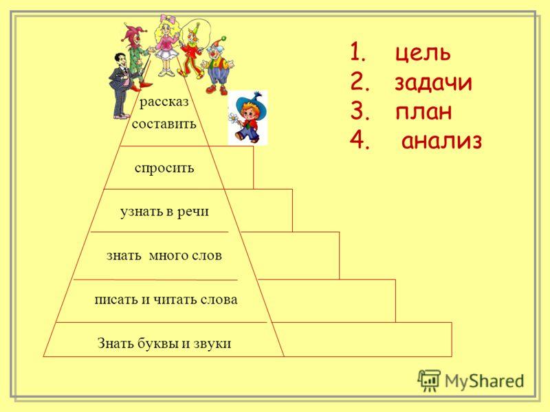 рассказ составить спросить узнать в речи знать много слов писать и читать слова Знать буквы и звуки 1.цель 2.задачи 3.план 4. анализ