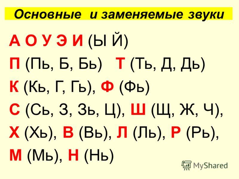 Основные и заменяемые звуки А О У Э И (Ы Й) П (Пь, Б, Бь) Т (Ть, Д, Дь) К (Кь, Г, Гь), Ф (Фь) С (Сь, З, Зь, Ц), Ш (Щ, Ж, Ч), Х (Хь), В (Вь), Л (Ль), Р (Рь), М (Мь), Н (Нь)