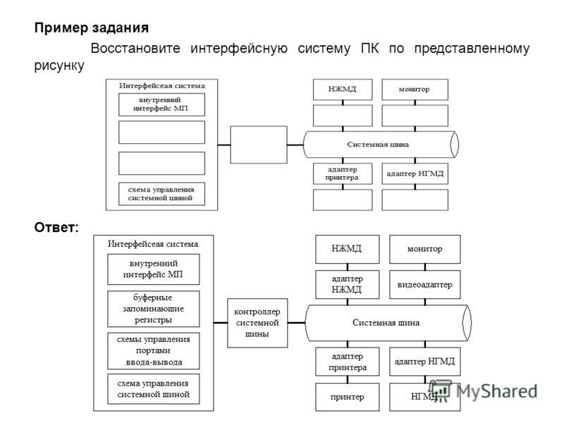 Пример задания Восстановите интерфейсную систему ПК по представленному рисунку Ответ: