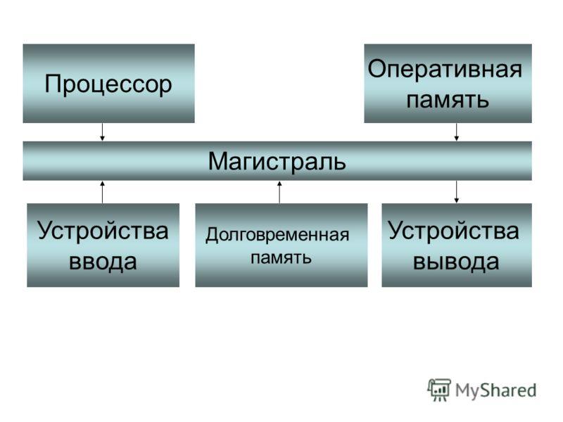 Процессор Оперативная память Магистраль Устройства ввода Долговременная память Устройства вывода