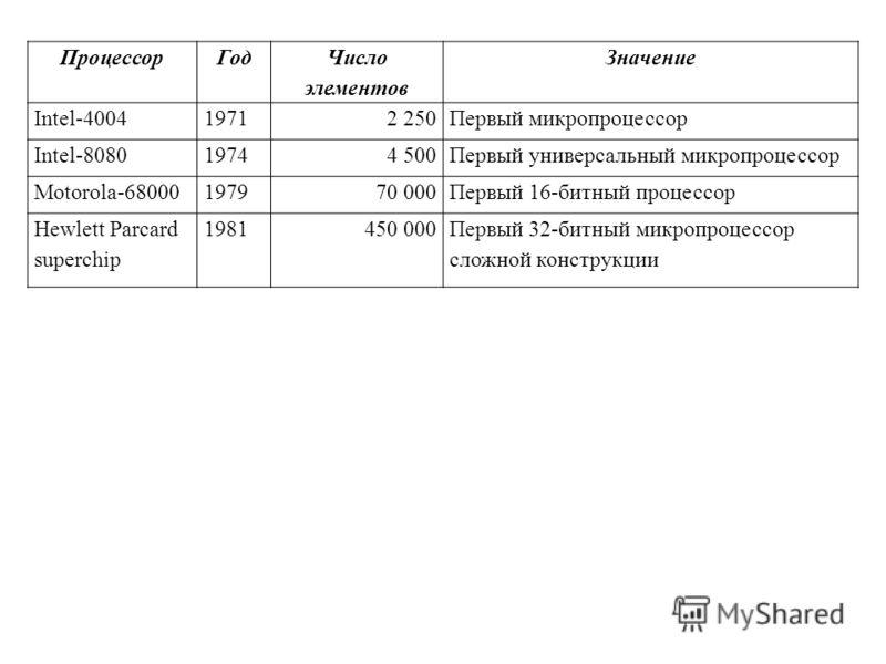 ПроцессорГод Число элементов Значение Intel-400419712 250Первый микропроцессор Intel-808019744 500Первый универсальный микропроцессор Motorola-68000197970 000Первый 16-битный процессор Hewlett Parcard superchip 1981450 000Первый 32-битный микропроцес