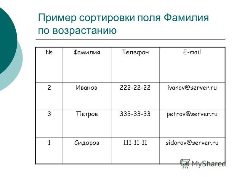 Пример сортировки поля Фамилия по возрастанию ФамилияТелефонE-mail 2Иванов222-22-22ivanov@server.ru 3Петров333-33-33petrov@server.ru 1Cидоров111-11-11sidorov@server.ru