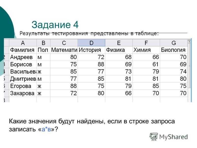 Задание 4 Результаты тестирования представлены в таблице: Какие значения будут найдены, если в строке запроса записать «а*в»?
