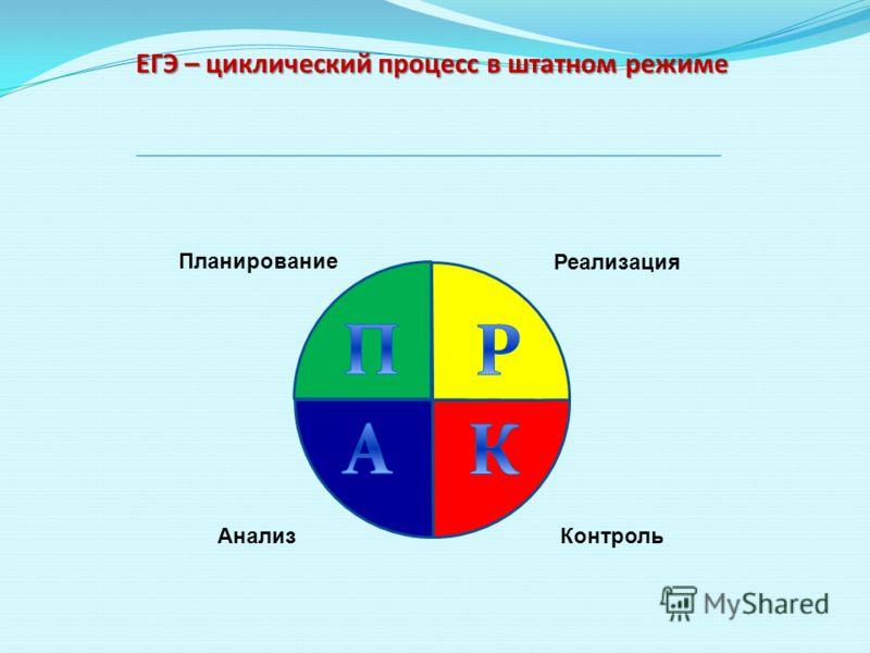 Планирование Реализация Контроль Анализ ЕГЭ – циклический процесс в штатном режиме