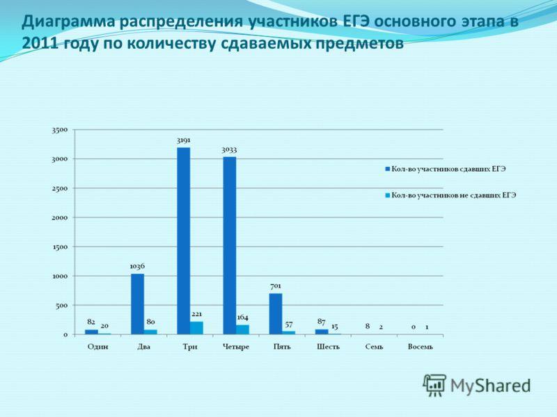 Диаграмма распределения участников ЕГЭ основного этапа в 2011 году по количеству сдаваемых предметов