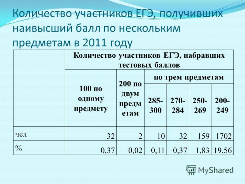 Количество участников ЕГЭ, получивших наивысший балл по нескольким предметам в 2011 году Количество участников ЕГЭ, набравших тестовых баллов 100 по одному предмету 200 по двум предм етам по трем предметам 285- 300 270- 284 250- 269 200- 249 чел 3221