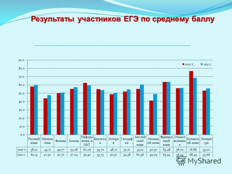 Результаты участников ЕГЭ по среднему баллу