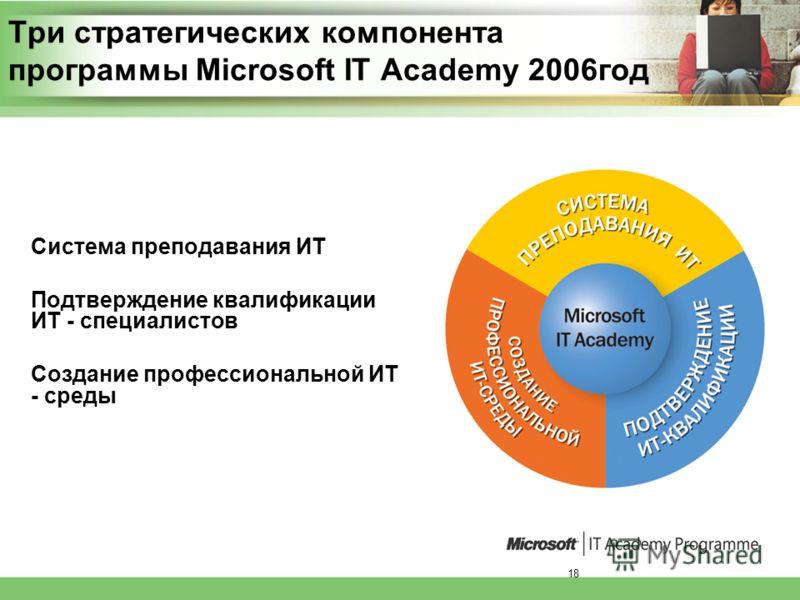 18 Три стратегических компонента программы Microsoft IT Academy 2006год Система преподавания ИТ Подтверждение квалификации ИТ - специалистов Создание профессиональной ИТ - среды
