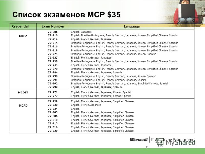 33 Список экзаменов MCP $35 CredentialExam NumberLanguage MCSA 72-086 72-210 72-214 72-215 72-216 72-218 72-224 72-227 72-228 72-244 72-270 72-284 72-290 72-291 72-292 72-299 English, Japanese English, Brazilian Portuguese, French, German, Japanese,