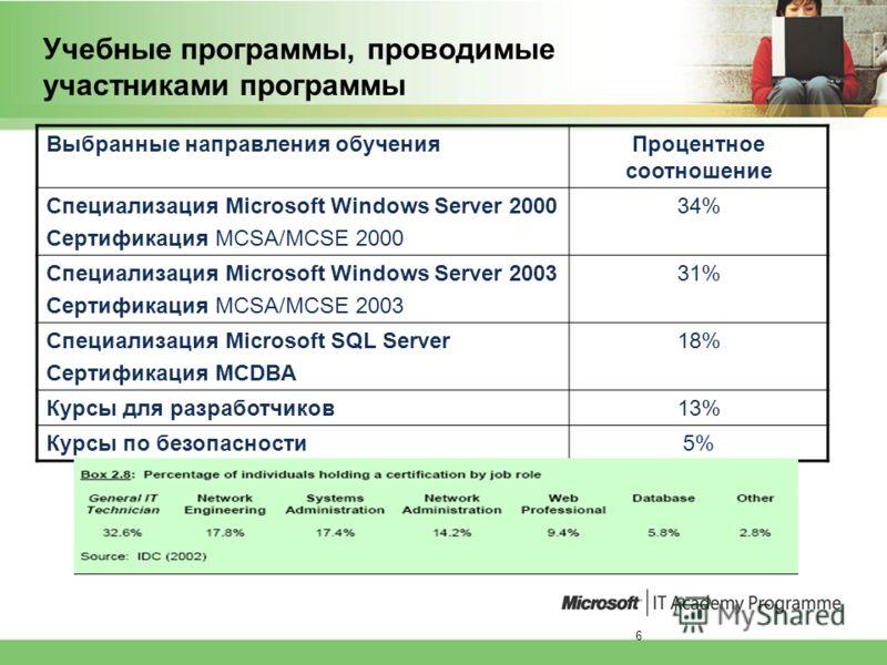 6 Учебные программы, проводимые участниками программы Выбранные направления обученияПроцентное соотношение Специализация Microsoft Windows Server 2000 Сертификация MCSA/MCSE 2000 34% Специализация Microsoft Windows Server 2003 Сертификация MCSA/MCSE