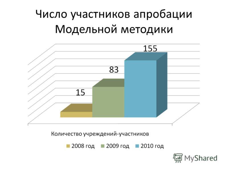 Число участников апробации Модельной методики