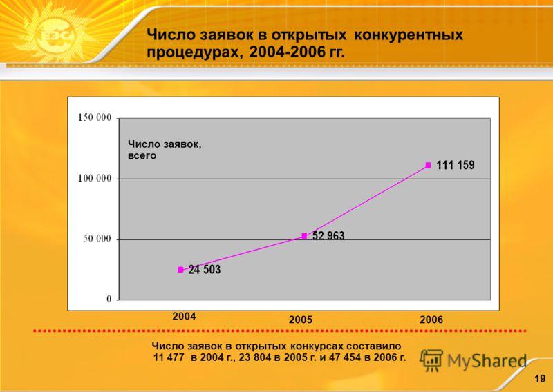 19 2004 20062005 Число заявок в открытых конкурсах составило 11 477 в 2004 г., 23 804 в 2005 г. и 47 454 в 2006 г. Число заявок в открытых конкурентных процедурах, 2004-2006 гг. Число заявок, всего