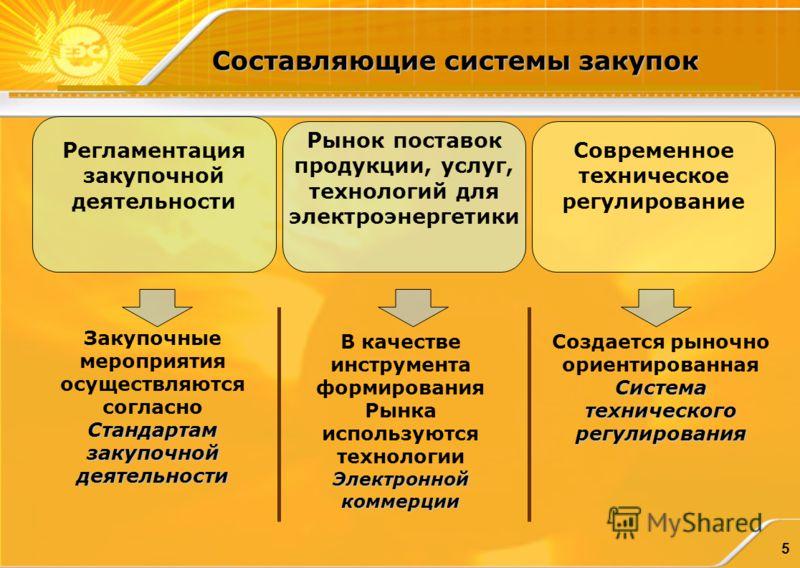 5 Составляющие системы закупок Регламентация закупочной деятельности Рынок поставок продукции, услуг, технологий для электроэнергетики Современное техническое регулирование Стандартам закупочной деятельности Закупочные мероприятия осуществляются согл