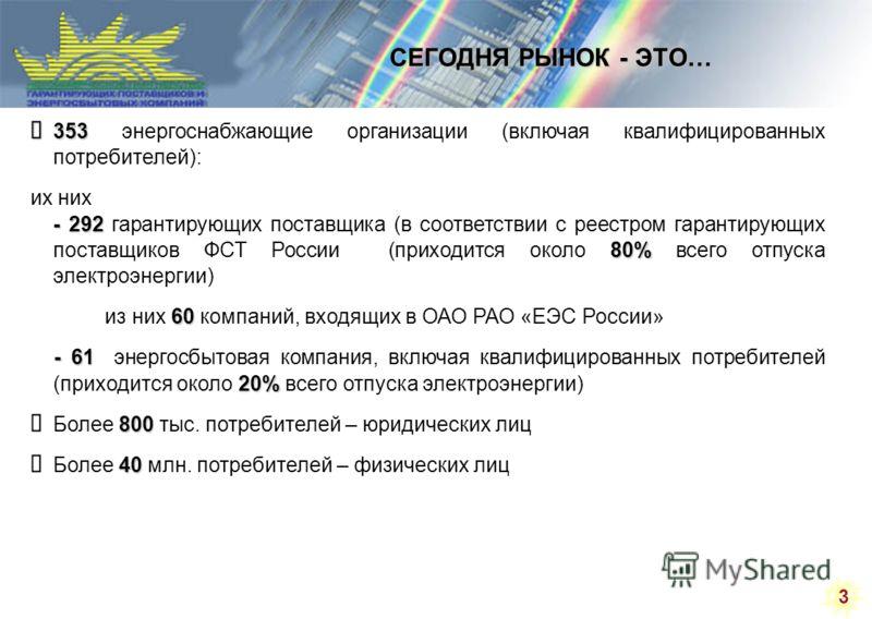 3 СЕГОДНЯ РЫНОК - ЭТО… 353 353 энергоснабжающие организации (включая квалифицированных потребителей): - 292 80% их них - 292 гарантирующих поставщика (в соответствии с реестром гарантирующих поставщиков ФСТ России (приходится около 80% всего отпуска