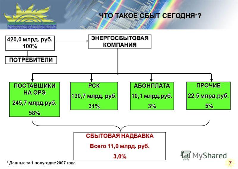 7 ЧТО ТАКОЕ СБЫТ СЕГОДНЯ*? ПОТРЕБИТЕЛИ ЭНЕРГОСБЫТОВАЯ КОМПАНИЯ ПОСТАВЩИКИ НА ОРЭ 245,7 млрд.руб. 58%РСК 130,7 млрд. руб. 31%АБОНПЛАТА 10,1 млрд.руб. 3% ПРОЧИЕ 22,5 млрд.руб. 5% 5% СБЫТОВАЯ НАДБАВКА Всего 11,0 млрд. руб. 3,0% 420,0 млрд. руб. 100% * Д