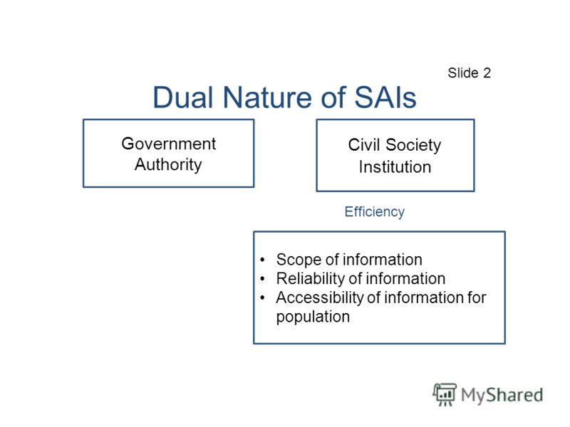 Dual Nature of SAIs Government Authority Civil Society Institution Scope of information Reliability of information Accessibility of information for population Slide 2 Efficiency